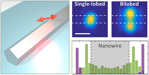 PSF Distortion in Dye-Plasmonic Nanomaterial Interactions: Friend or Foe?