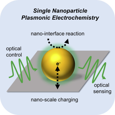 Plasmonic Sensing and Control of Single-Nanoparticle Electrochemistry