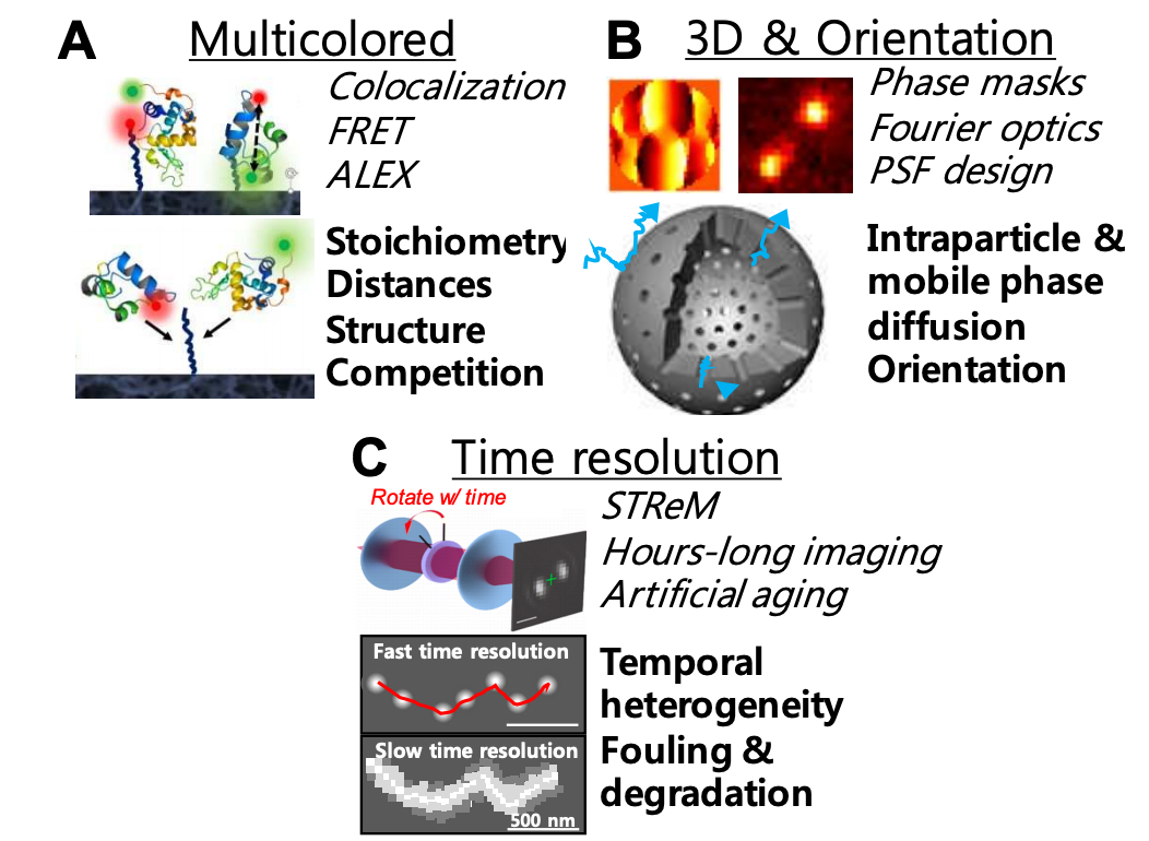 Transforming Separation Science with Single-Molecule Methods