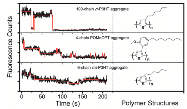 Excitonic Energy Migration in Conjugated Polymers: The Critical Role of Interchain Morphology